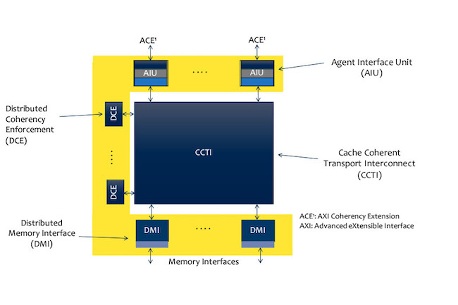 Figure 2. The cache coherent interconnect system-level verification methodology (ArterisIP/Oski Technology)