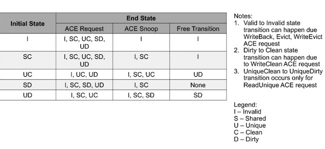 Table 1. AMs tracked transactions on a per cache line basis (ArterisIP/Oski Technology)