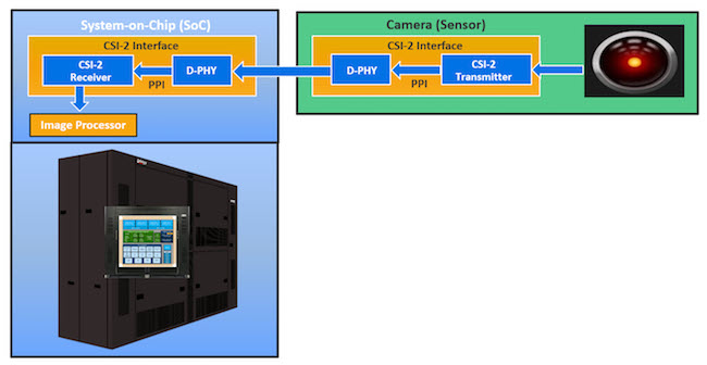 Figure 2. Verification of Drone Application SoC using emulation