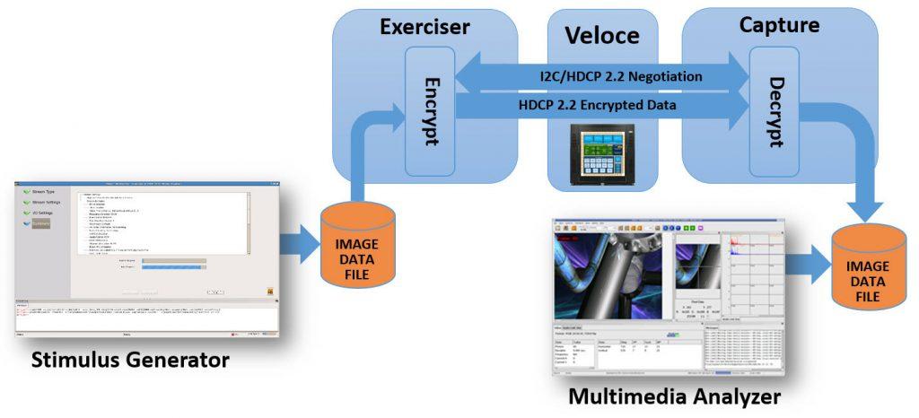 Figure 3. Virtual emulation environment (click to enlarge)