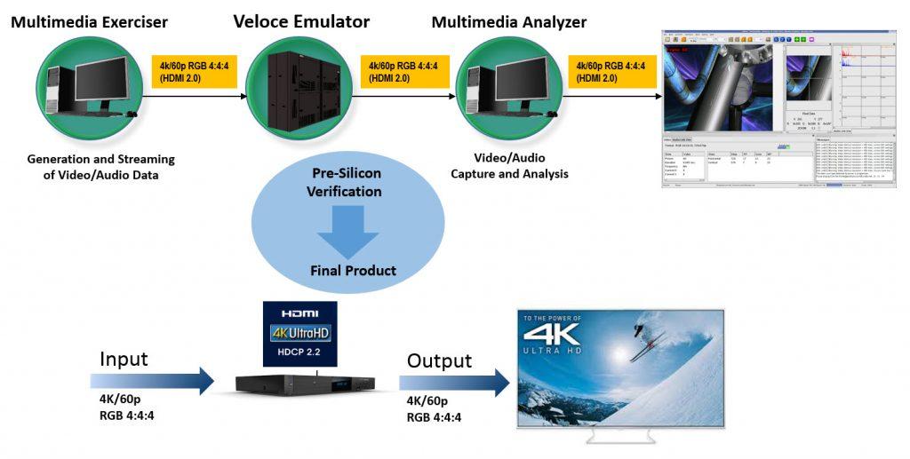 Figure 4. Verification of UHD Multimedia Devices
