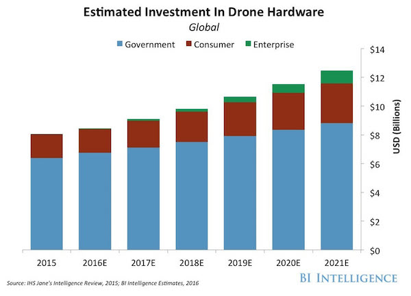 Figure 1. Drone hardware investment is headed beyond $12bn