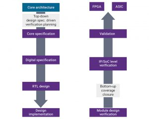 Hardware design and verification flow in a commercial product development flow (Source: Synopsys)