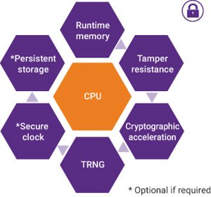 The basic requirements of a hardware secure module (Source: Synopsys)
