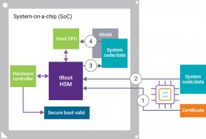 The secure boot process (Source: Synopsys)