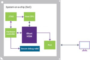 The secure debug process (Source: Synopsys)