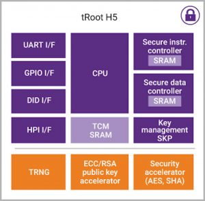 The Synopsys tRoot H5 hardware secure module (Source: Synopsys)
