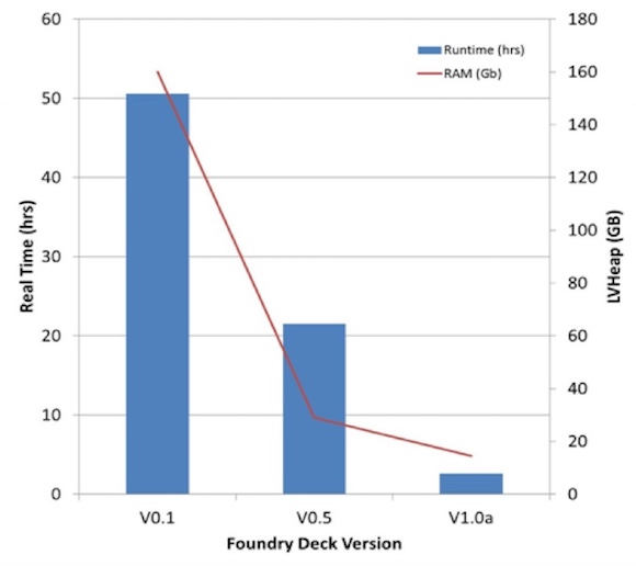 Physical Verification Efficiency: Figure 1. Rule file optimization is a collaborative process between the foundry and its sign-off DRC tool supplier