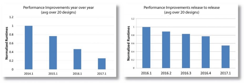 Physical Verification Efficiency Figure 2. DRC engine optimization improves performance year over year and from release to release (click to enlarge)