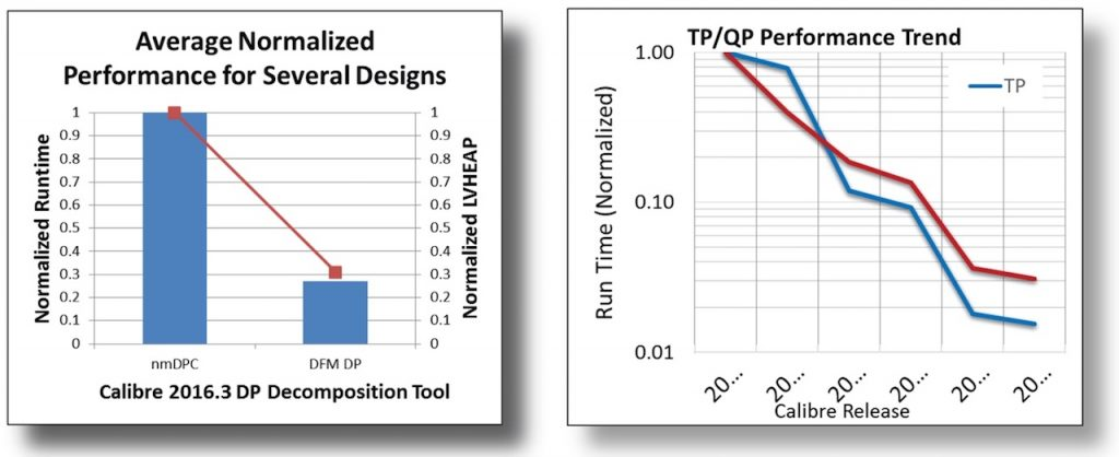 Physical Verification Efficiency Figure 3. Improvement gained by re-implementing foundry-side DP functionality in a design-side tool (left) vs overall runtime performance trend for multi-patterning