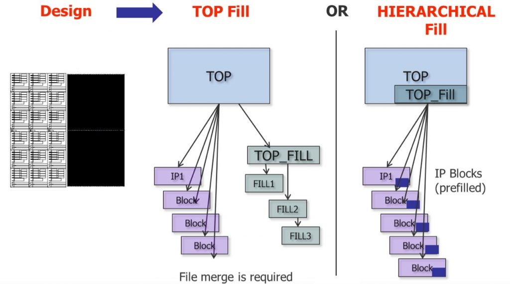 Physical Verification Efficiency Figure 4. Hierarchical fill provides a number of productivity benefits in the design flow (click to enlarge)