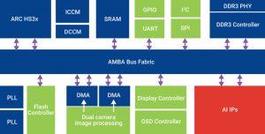 Artificial intelligence platform using ARC HS processor (Source: NARL Taiwan)