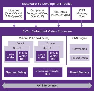 DesignWare EV6x Embedded Vision Processors include up to four vision CPUs and an optional CNN engine (Source: Synopsys)
