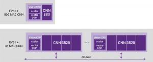 The EV6x processors can scale in both the number of CNNs, and the number of  processors that share a bus (Source: Synopsys)