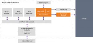 Connecting two key display IP blocks: Arm Mali-D71 and Synopsys DesignWare MIPI DSI Host Controller IP with DSC encoder