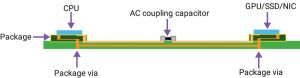 Chip-to-chip interface, the simplest channel with no connector (Source: Synopsys)