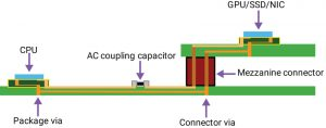 Channel with one mezzanine connector (Source: Synopsys)