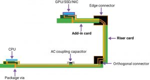 Channel with two connectors using a riser card and an add-in card (Source: Synopsys)