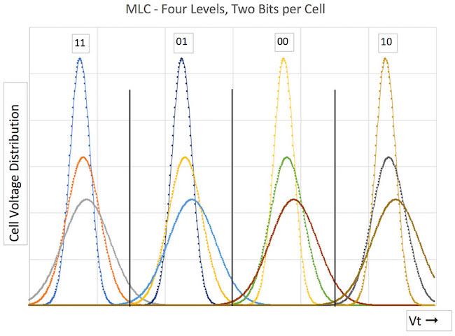 Figure 1. MLC showing three levels of aging for each reference voltage (Mentor)