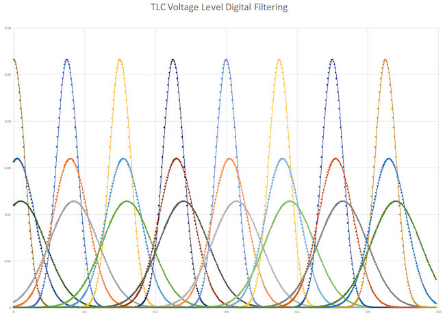 Figure 3. TLC voltage distributions for three different ages of a device, for all eight levels (Mentor)