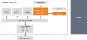 Arm Mali-D71 and Synopsys DesignWare MIPI DSI Host Controller IP with DSC encoder (Source: Synopsys)