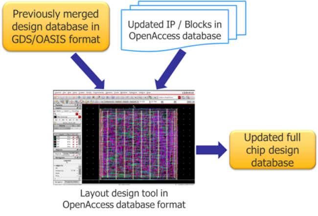 Figure 1. The full-chip database must be periodically updated - physical verification file merge expert insight