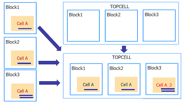 Figure 2: Minimize the renaming of cells - physical verification file merge expert insight