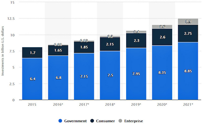 Figure 1. Expected growth of drones for military application and commercial use (BI Intelligence)