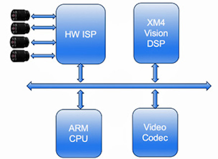 Figure 2. The block diagram of the Artosyn SoC Drone Controller illustrates its easy customization (Artosyn).