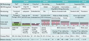 Imec's view of the 3DIC technology landscape