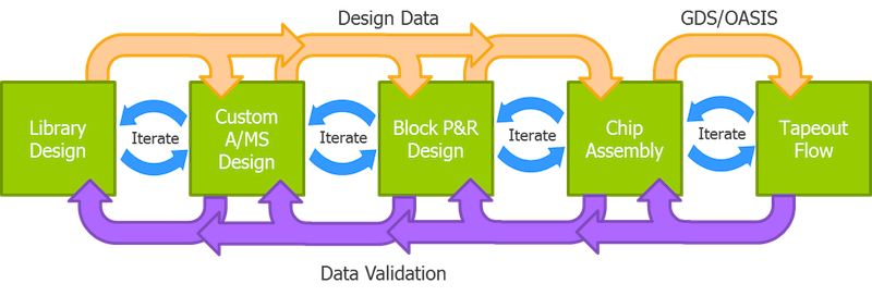 Figure 1: Data validation checkpoints at each design phase ensure bad data is not referenced in subsequent implementation phases and tapeout (Mentor)