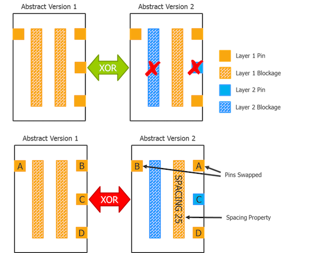Figure 2. XOR can identify layer changes between LEF abstracts, but pin swapping or property changes to blockage objects are missed, and result in out-of-sync P&R abstracts (Mentor).
