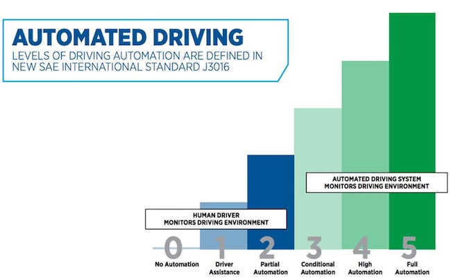 Figure 1: The six SAE levels of autonomous driving. (Credit: SAE International)