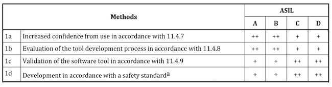 Table 1: Qualification of software tools classified TCL3 (ISO 26262)