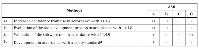 Table 2: Qualification of software tools classified TCL2 (ISO 26262)