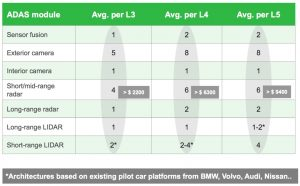 Sensor numbers increase as vehicles become more autonomous (Source: IHS Markit)