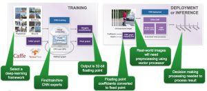 Training and deployment of a CNN (Source: Synopsys)