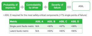 Defining the various levels of Automotive Safety Integrity Level (Source: Synopsys)