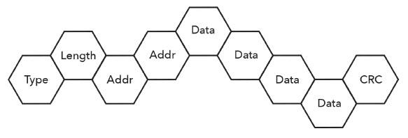 Figure 1: Formal transaction representation (Mentor) -