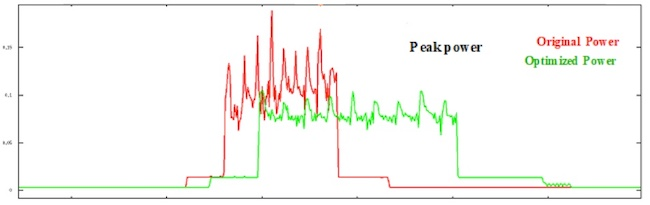 FIgure 1. A new methodology provides accurate dynamic peak-power analysis and characterization under realistic operating scenarios for engineers to better understand and fix peak power issues
