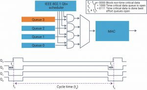 Time-aware shaper allows scheduling (Source: Synopsys)