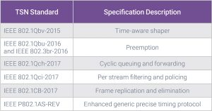 The TSN working group has introduced multiple standards (Source: Synopsys)