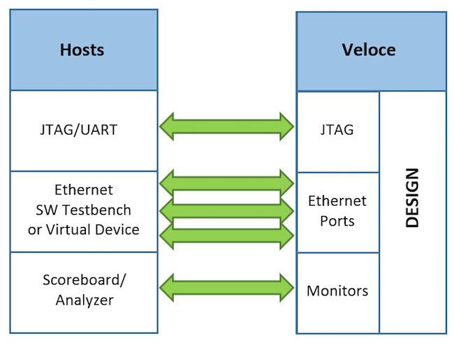 Transaction based co-modeling article - block-level diagram