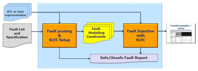 Figure 4: Fault pruning and injection environment (Mentor)