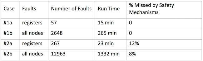 Table 2. Formal fault injection results for a clock controller and a bridge controller