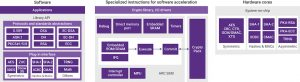 Three different ways to implement cryptographic functions (Source: Synopsys)