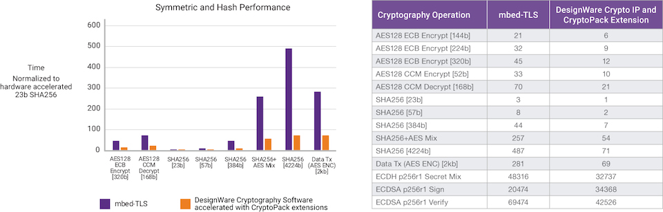 Picking the right-sized crypto processor for your SoC - Tech Design