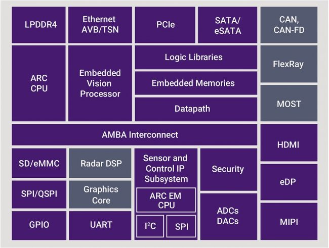 A generic centralised ADAS domain controller architecture (Source: Synopsys)