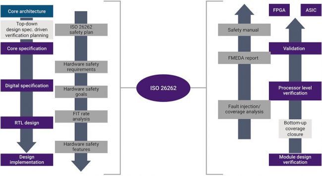 Integrating ISO26262 compliance into the development flow (Source: Synopsys)