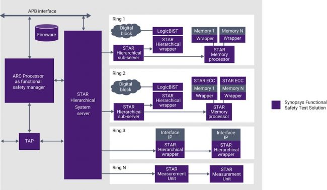 Example of adding ISO 26262 features to a memory controller (Source: Synopsys)